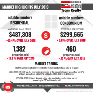 Real Estate Market Snapshot: Hot Market in a Scorching July