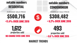 Market Snapshot: June 2019 Ottawa Real Estate update